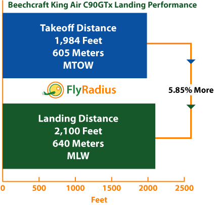Beechcraft King Air C90GTx Landing - Takeoff Performance