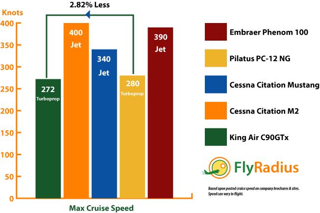 Beechcraft King Air C90GTx Speed Performance