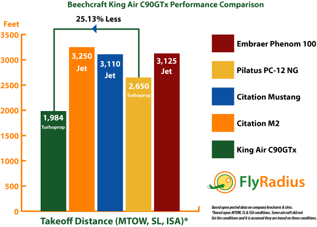 Beechcraft King Air C90GTx Performance - Takeoff Distance Comparison