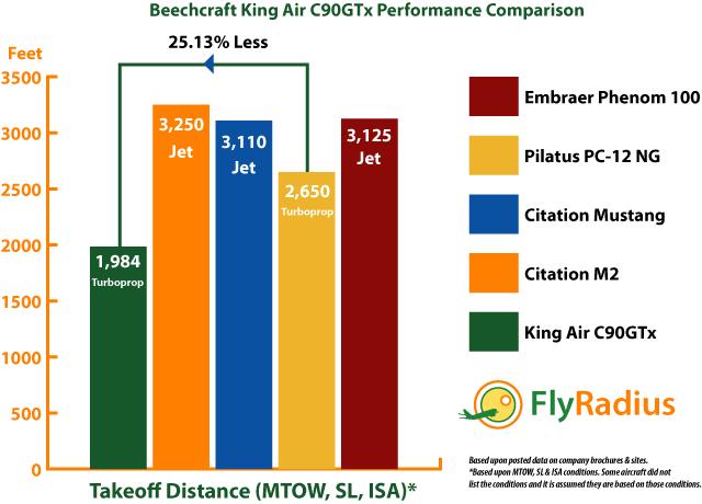Beechcraft King Air C90GTx Performance - Takeoff Distance Comparison