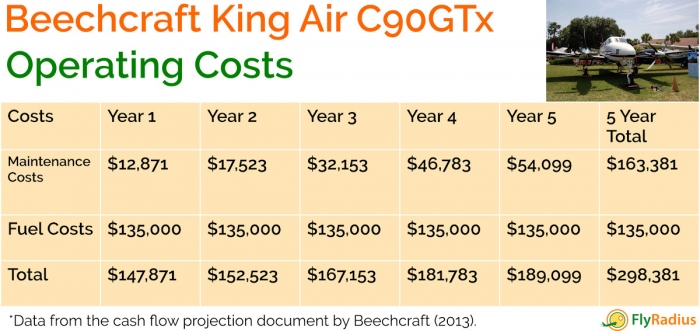 A chart of the Beechcraft King Air C90GTx operating costs